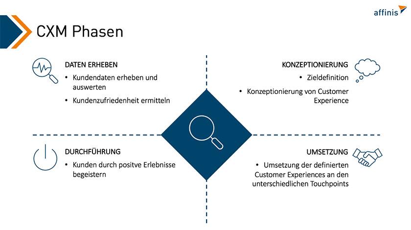 Phasen des Customer Experience Management