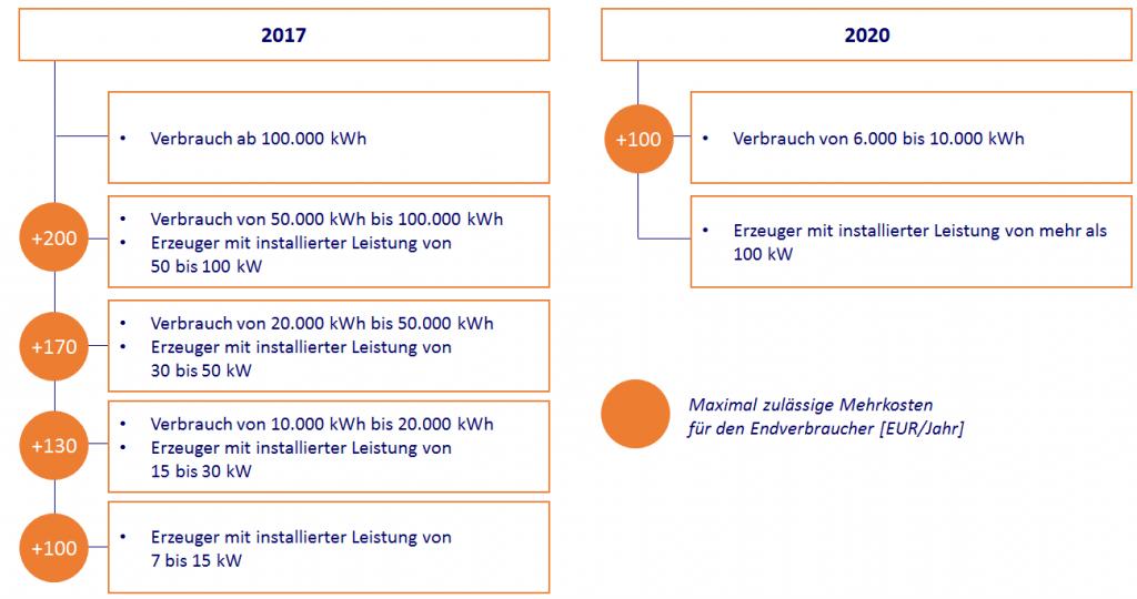 Digitalisierung der Energiewende: Kosten für Endverbraucher