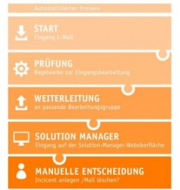 PTSGroup_Fritz-Winter_Automatisierter-Prozess-285x300