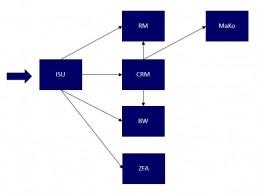 Abbildung-2_Beispiel-prozessorientierter-Ansatz-DSGVO