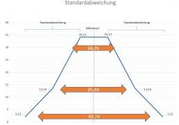 affinis-SixSigma-Standardabweichung