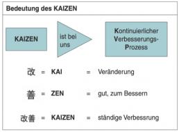 affinis-Bedeutung-KAIZEN