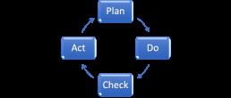 affinis-Plan-Do-Check-Act