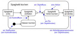 affinis-Spaghetti-kochen-2