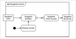 affinis-Spaghetti-kochen