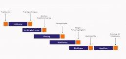 affinis-paralleles-phasenmodell-phasenplan