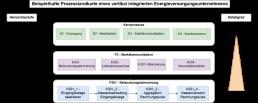 affinis-Prozesslandkarte-für-Energieversorgungsunternehmen