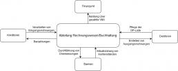 affinis-Kontexdiagramm