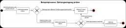 affinis-Musterprozess in UML