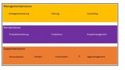 affinis_Grafik_Beispielhafte Prozesslandkarte