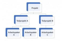 affinis_Vereinfachte-Darstellung-der-Zergliederung-eines-Projekts-768x504