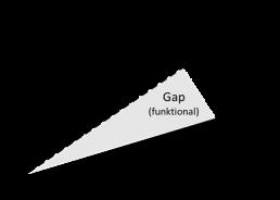 closure-gap-analyse-affinis