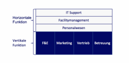affinis_gemeinskostenwertanalyse-kostenmanagement-methoden-unternehmensfunktion-affinis-768x376