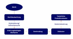 affinis_target-costing-kostenmanagement-methoden-affinis-768x411