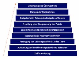 affinis_zero-base-budgeting-kostenmanagement-methoden-affinis-768x590