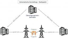 affinis-grafik-schema-Redispatch