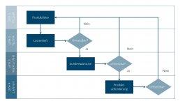 affinis-grafik-swimlane-diagramm