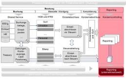 PTSGroup_Referenz_Grafik_Prozessmanagement-im-Finanzbereich