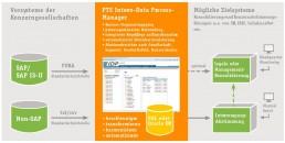 PTSGroup_Sana_Konsolidierung-und-Planungslösung