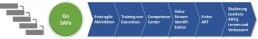 SAF agile Transformation - Implementierung von SAFe