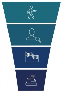 Retail-Analytics_Vertriebserfolg-entlang-des-Sales-Funnel-1