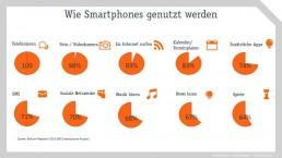 PTSGroup_Infografik_Wie_werden_Smartphones_genutzt_2015
