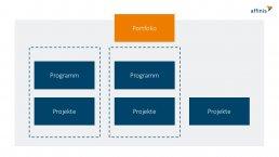affinis-grafik-unterschied projekt, programm und portfolio