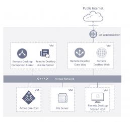 PTSGroup_Access-as-a-Service_Aufbau