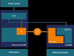 PTSGroup_Wissenswertes_Zukunft von SAP IS-H_Grafik_parallele Systeme