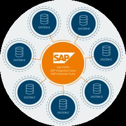 affinis-Grafik-SAP Integration