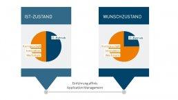 affinis-grafik-application management-referenz