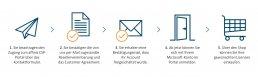 Grafik über die fünf Schritte zu CSP Lizenzen