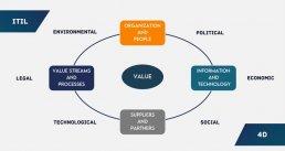ITIL 4 - Four Dimensions of Service Management