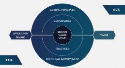 ITIL 4 - Service Value System