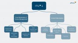 ITIL 4 Übersicht Definition