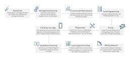 Grafik: Standardprozesse der Corporate Facility Management Platform